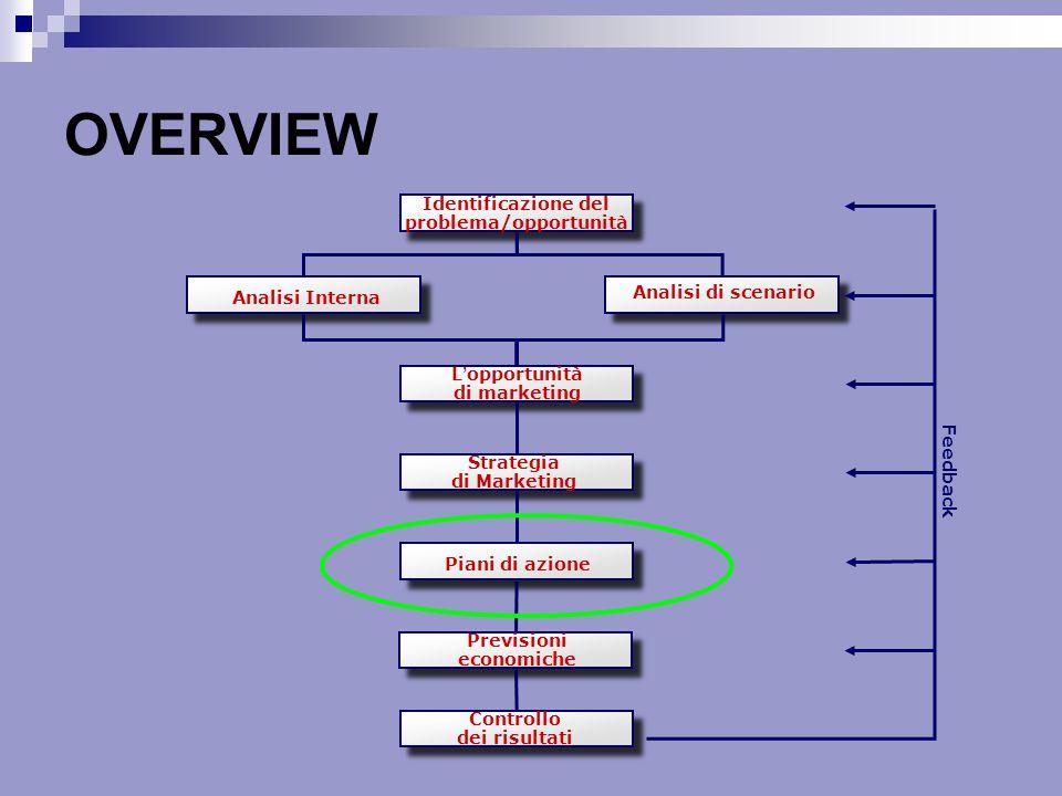 OVERVIEW Identificazione del problema/opportunità Analisi Interna