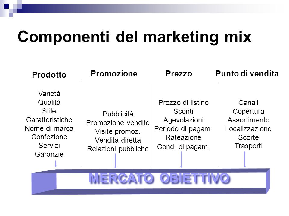 Componenti del marketing mix