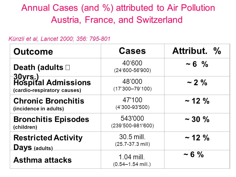Annual Cases (and %) attributed to Air Pollution Austria, France, and Switzerland