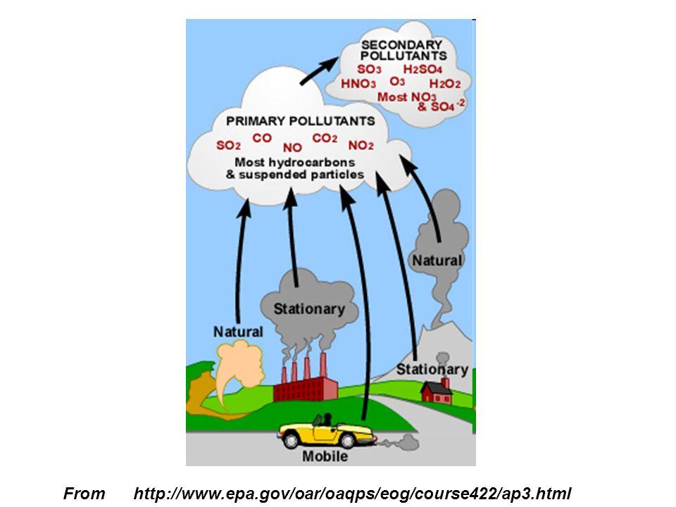 From http://www.epa.gov/oar/oaqps/eog/course422/ap3.html