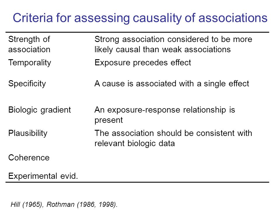 Criteria for assessing causality of associations