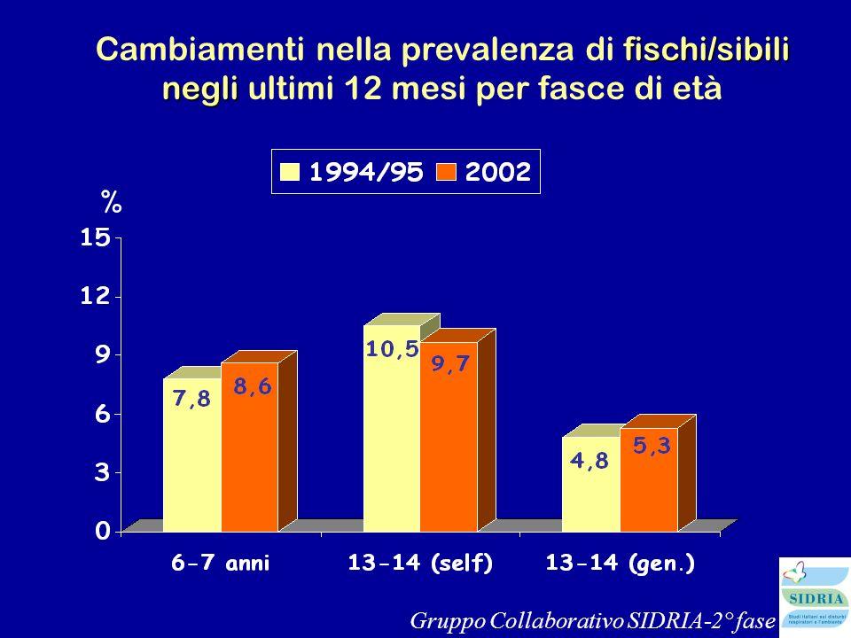 Cambiamenti nella prevalenza di fischi/sibili negli ultimi 12 mesi per fasce di età