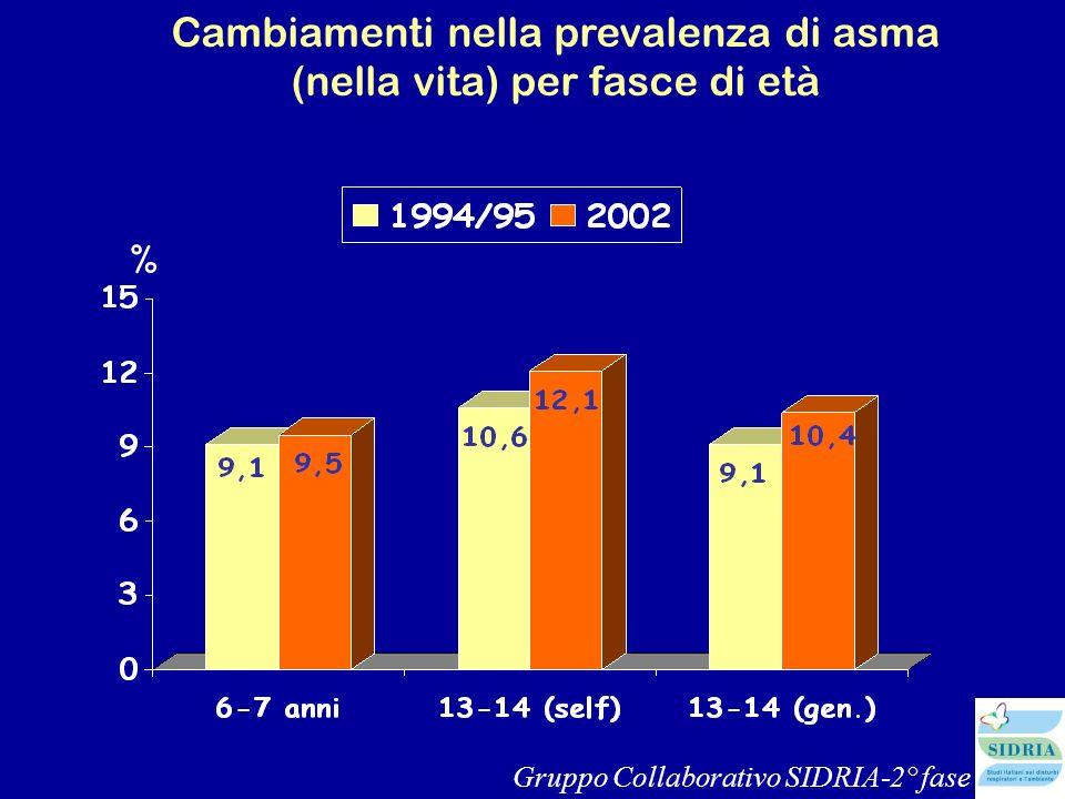 Cambiamenti nella prevalenza di asma (nella vita) per fasce di età