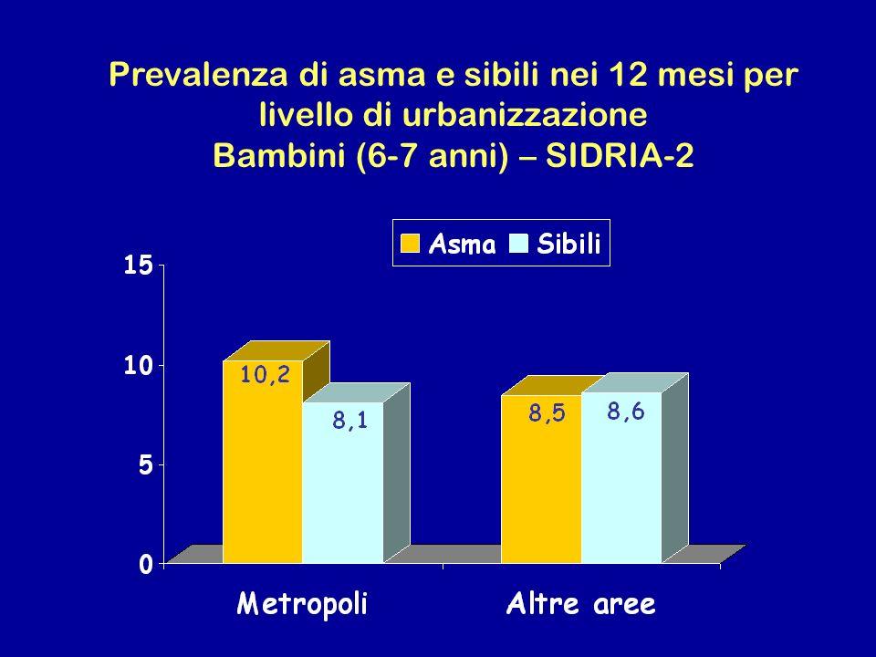 Prevalenza di asma e sibili nei 12 mesi per livello di urbanizzazione