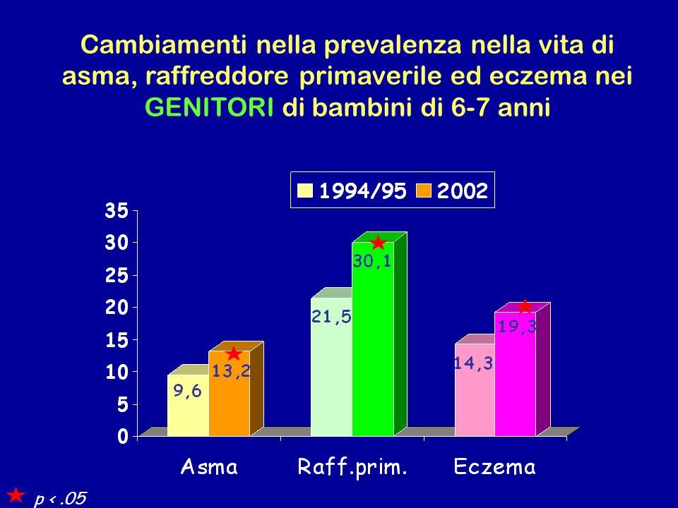 Cambiamenti nella prevalenza nella vita di asma, raffreddore primaverile ed eczema nei GENITORI di bambini di 6-7 anni
