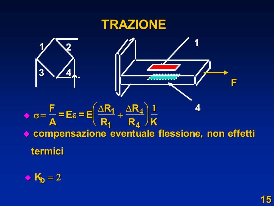 TRAZIONE 1 F 2 3 4           F A = E R K 