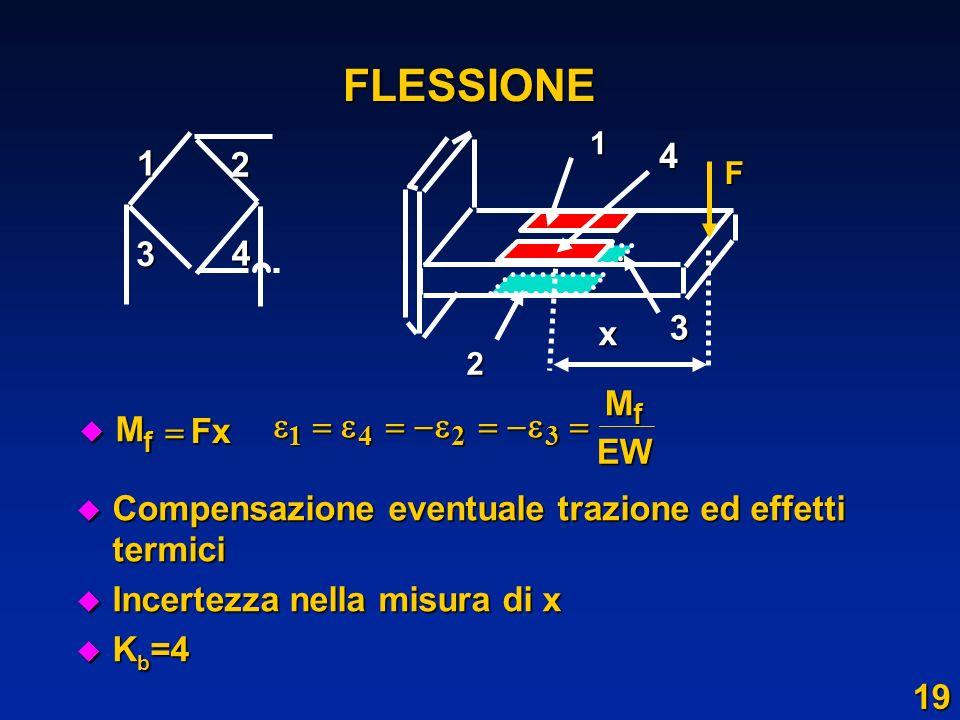 FLESSIONE1. 2. 3. 4. F. x. M. Fx. f.   1. 4. 2. 3.  EW. Compensazione eventuale trazione ed effetti termici.