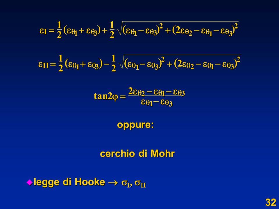         1 2     1 2 tan 2     oppure: cerchio di Mohr