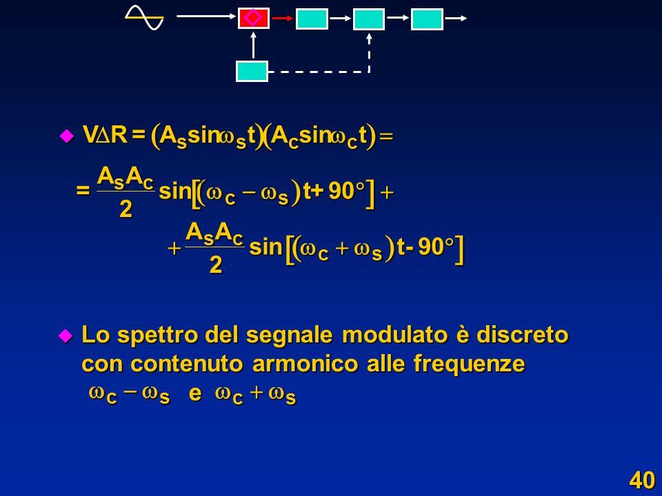     V R = A sin t    2 + 90    -