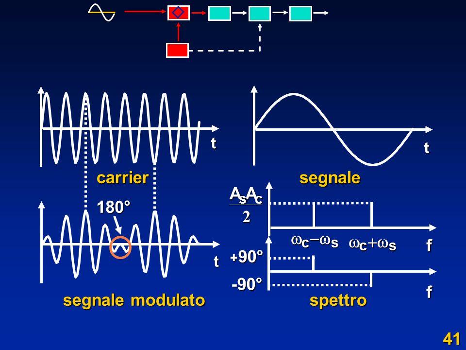 carrier segnale segnale modulato spettro -90° A 2    f 180° 41 t t