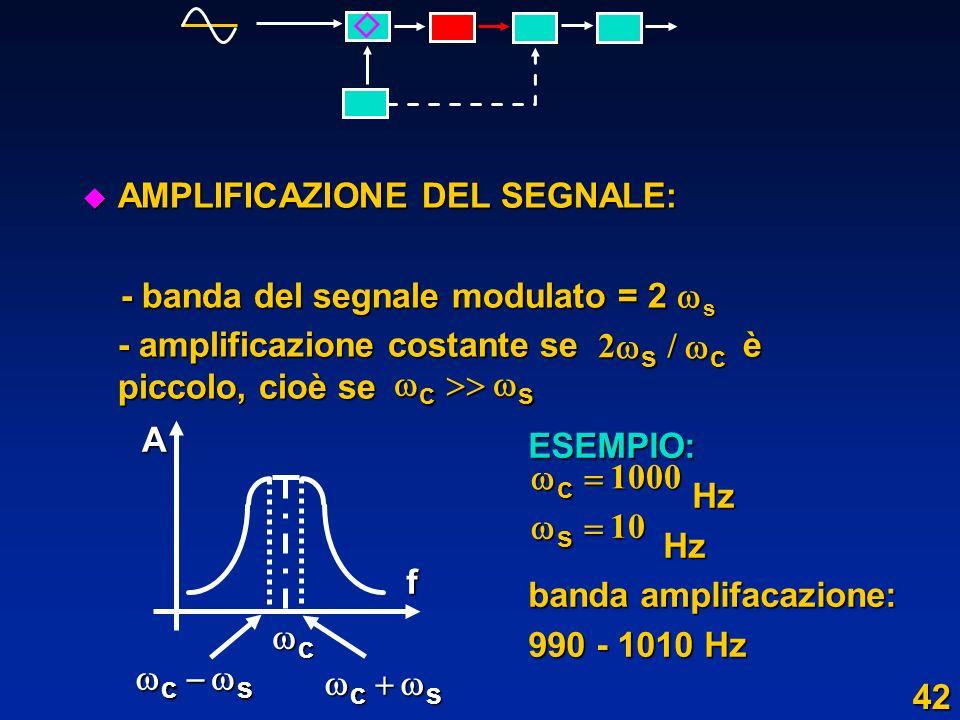 AMPLIFICAZIONE DEL SEGNALE: - banda del segnale modulato = 2 s