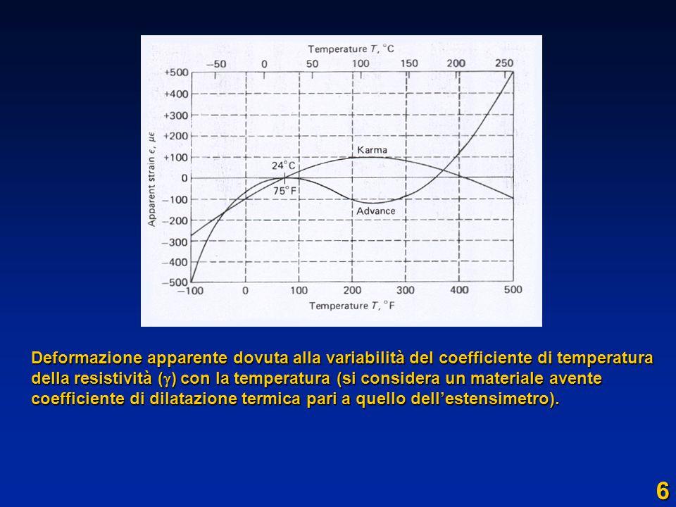 Deformazione apparente dovuta alla variabilità del coefficiente di temperatura della resistività () con la temperatura (si considera un materiale avente coefficiente di dilatazione termica pari a quello dell'estensimetro).