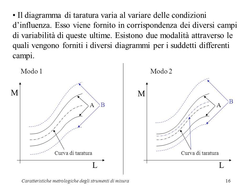 Il diagramma di taratura varia al variare delle condizioni d'influenza