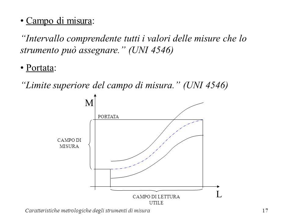 Limite superiore del campo di misura. (UNI 4546)