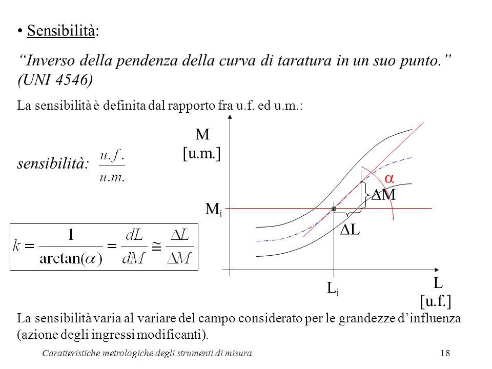 Sensibilità: Inverso della pendenza della curva di taratura in un suo punto. (UNI 4546) La sensibilità è definita dal rapporto fra u.f. ed u.m.: