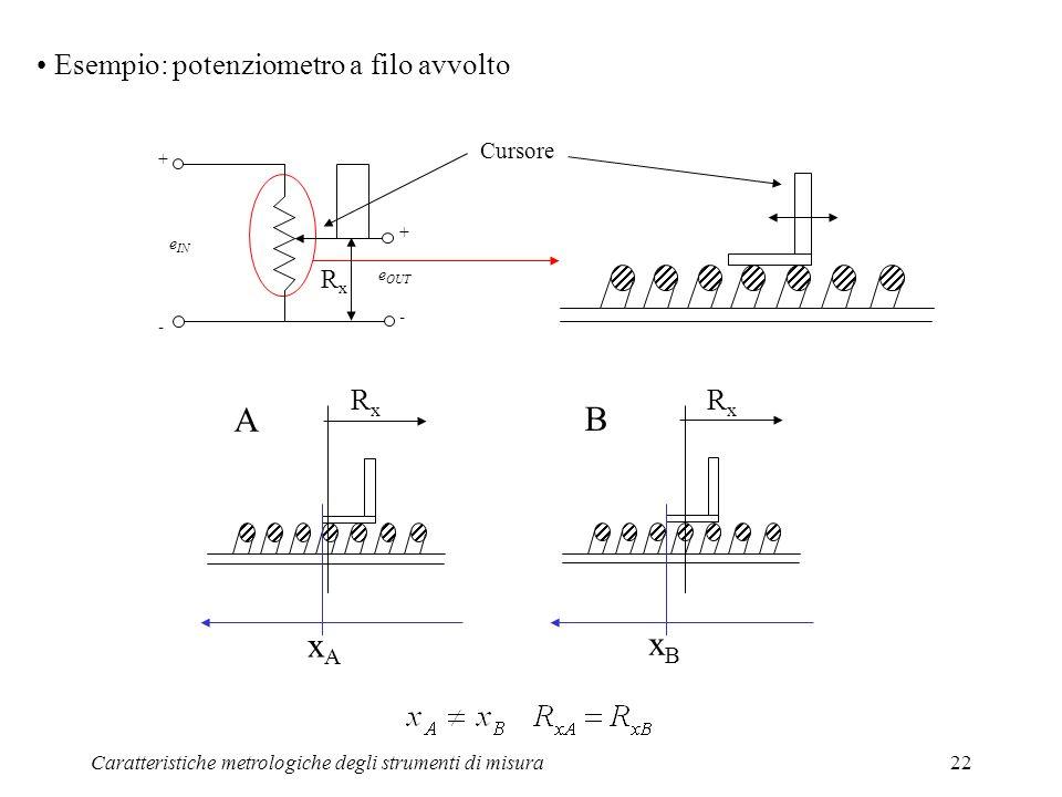 A B xA xB Esempio: potenziometro a filo avvolto Rx Rx Rx Cursore