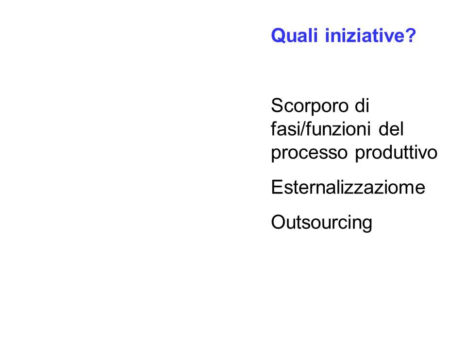 Quali iniziative Scorporo di fasi/funzioni del processo produttivo Esternalizzaziome Outsourcing