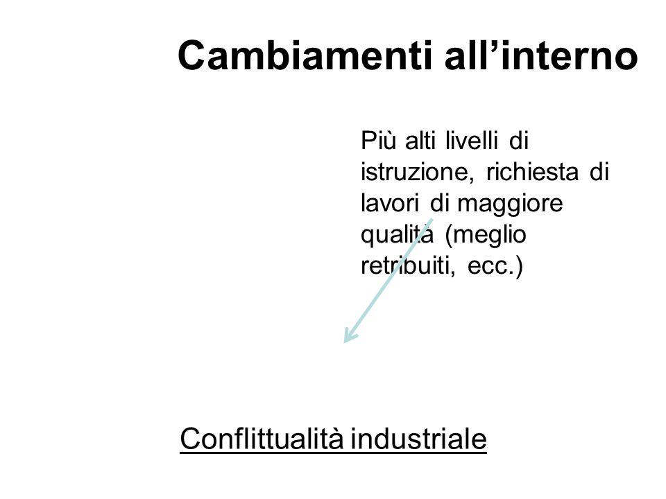 Conflittualità industriale