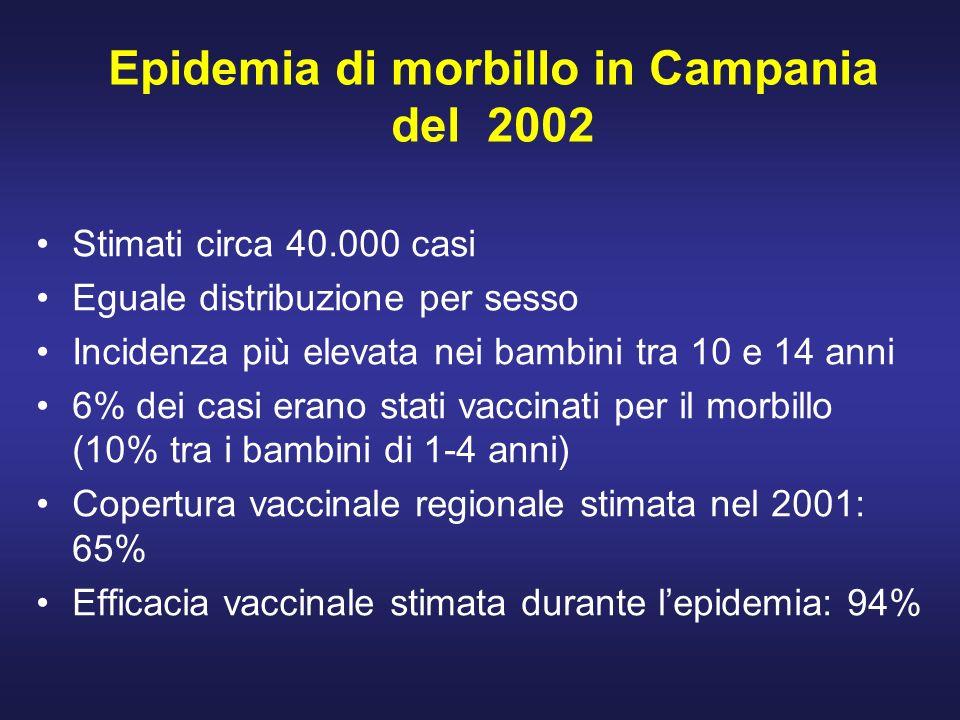 Epidemia di morbillo in Campania del 2002