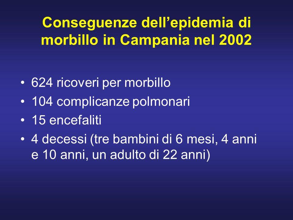 Conseguenze dell'epidemia di morbillo in Campania nel 2002