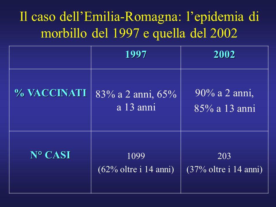 Il caso dell'Emilia-Romagna: l'epidemia di morbillo del 1997 e quella del 2002