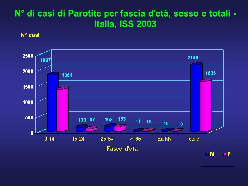N° di casi di Parotite per fascia d età, sesso e totali - Italia, ISS 2003