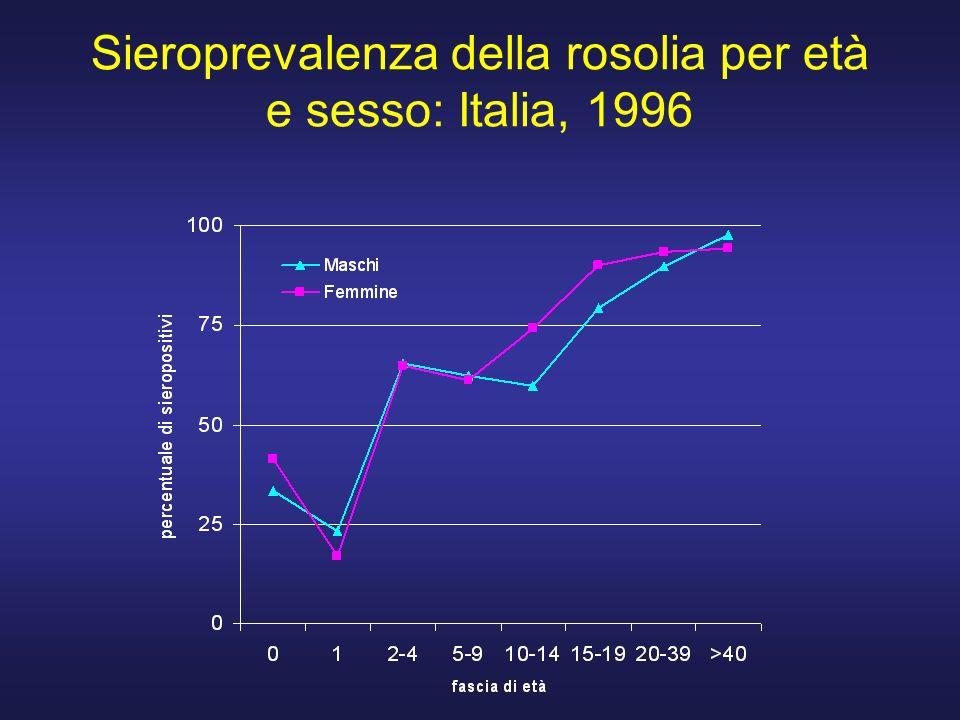 Sieroprevalenza della rosolia per età e sesso: Italia, 1996