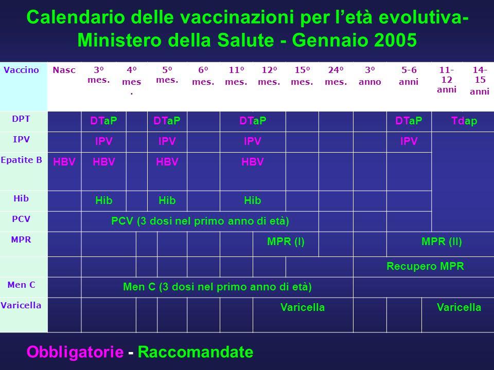 Calendario delle vaccinazioni per l'età evolutiva- Ministero della Salute - Gennaio 2005