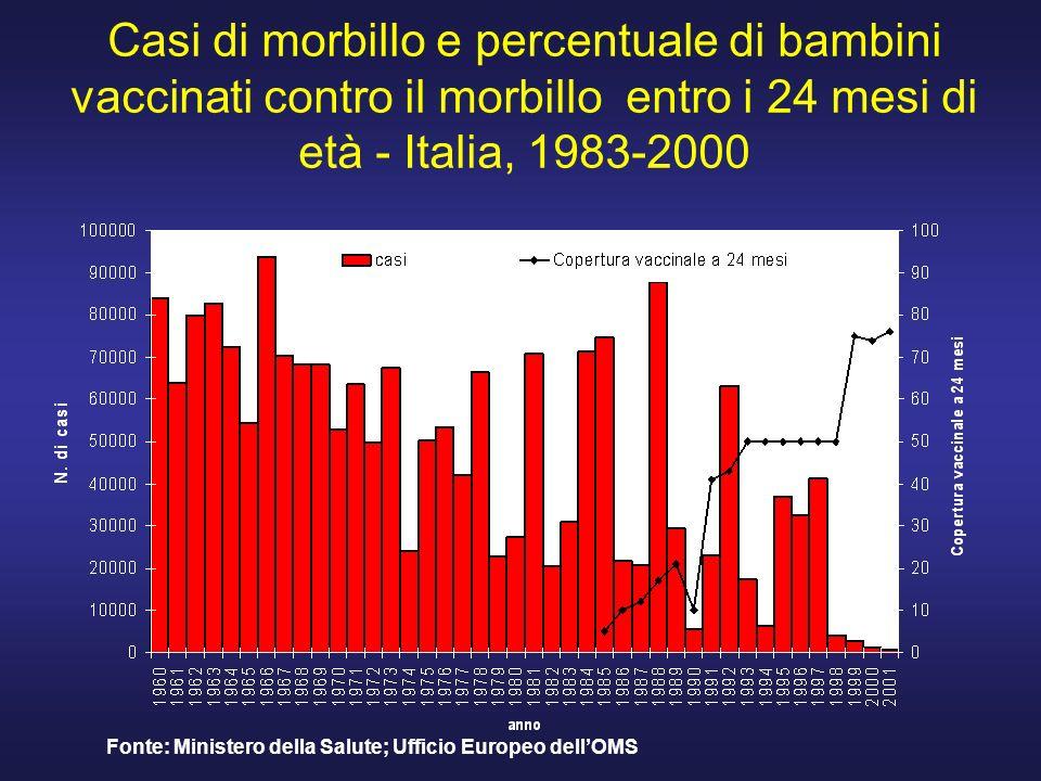 Casi di morbillo e percentuale di bambini vaccinati contro il morbillo entro i 24 mesi di età - Italia, 1983-2000