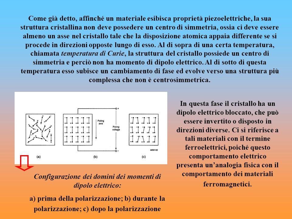 Configurazione dei domini dei momenti di dipolo elettrico: