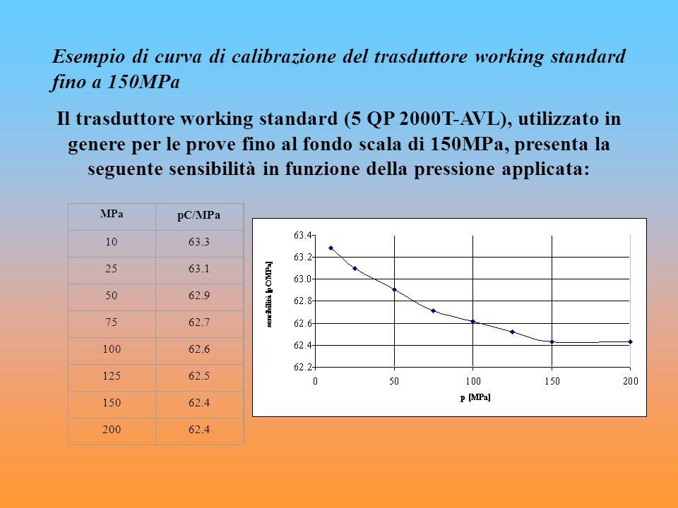 Esempio di curva di calibrazione del trasduttore working standard fino a 150MPa