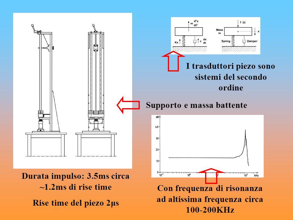 I trasduttori piezo sono sistemi del secondo ordine