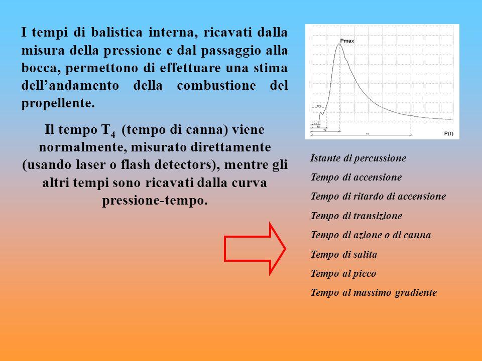 I tempi di balistica interna, ricavati dalla misura della pressione e dal passaggio alla bocca, permettono di effettuare una stima dell'andamento della combustione del propellente.