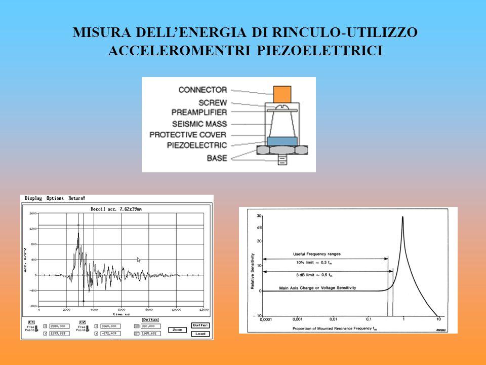 MISURA DELL'ENERGIA DI RINCULO-UTILIZZO ACCELEROMENTRI PIEZOELETTRICI