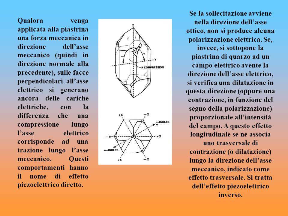 Se la sollecitazione avviene nella direzione dell'asse ottico, non si produce alcuna polarizzazione elettrica. Se, invece, si sottopone la piastrina di quarzo ad un campo elettrico avente la direzione dell'asse elettrico, si verifica una dilatazione in questa direzione (oppure una contrazione, in funzione del segno della polarizzazione) proporzionale all'intensità del campo. A questo effetto longitudinale se ne associa uno trasversale di contrazione (o dilatazione) lungo la direzione dell'asse meccanico, indicato come effetto trasversale. Si tratta dell'effetto piezoelettrico inverso.