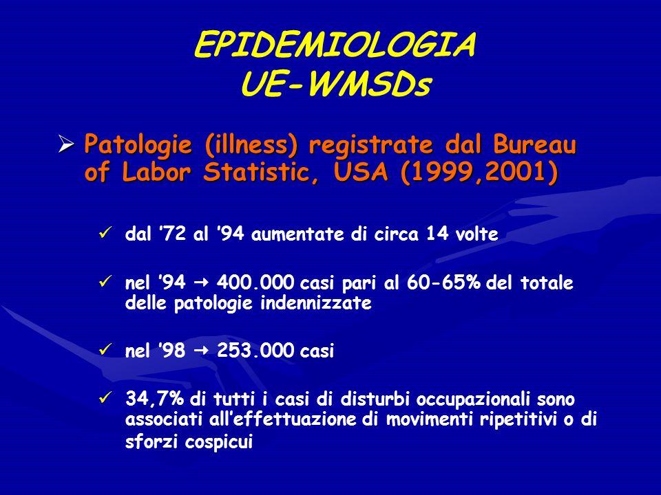 EPIDEMIOLOGIA UE-WMSDs