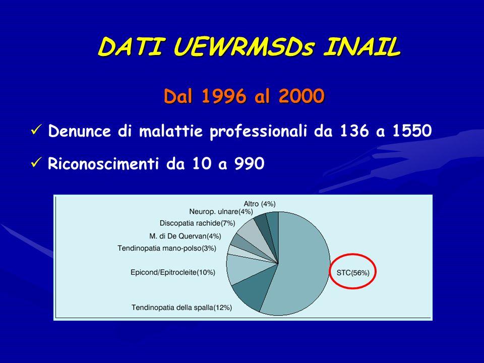 DATI UEWRMSDs INAIL Dal 1996 al 2000