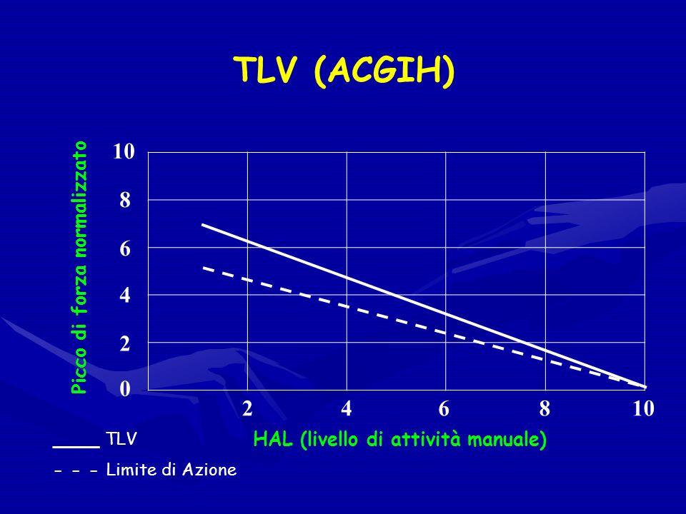 TLV (ACGIH) 10 8 6 4 2 2 4 6 8 10 Picco di forza normalizzato