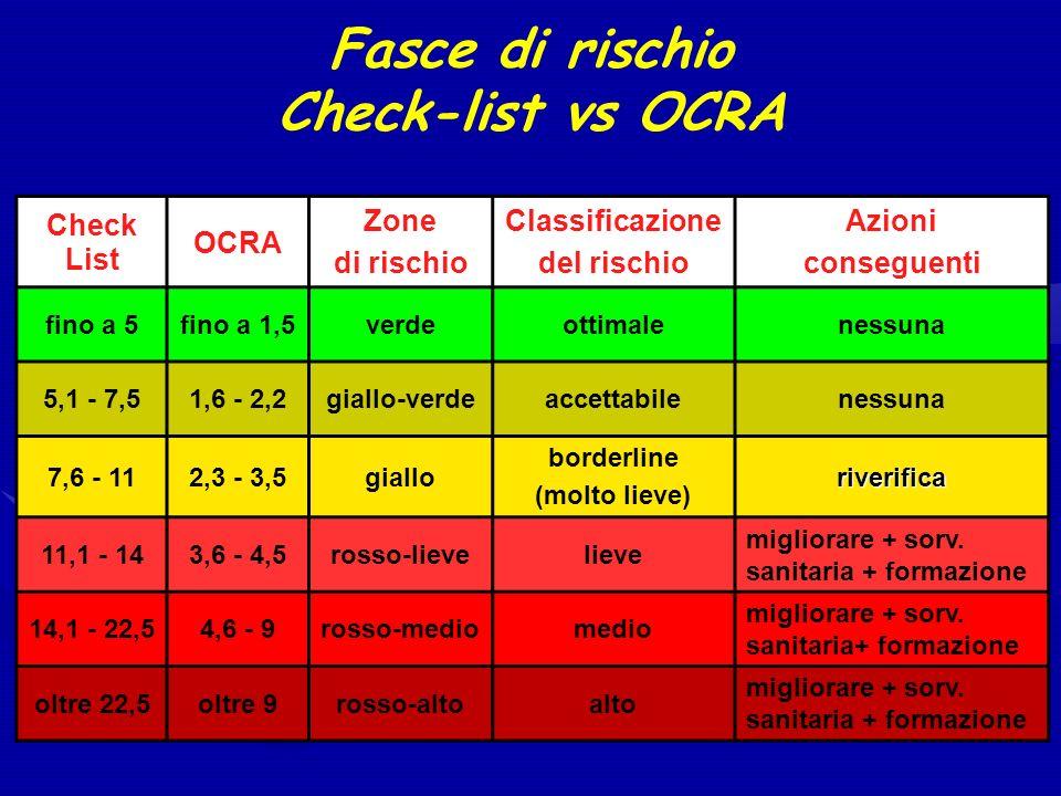 Fasce di rischio Check-list vs OCRA