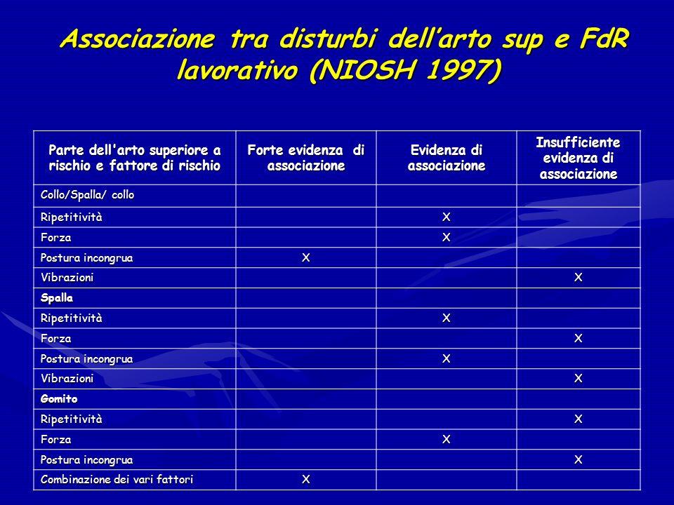 Associazione tra disturbi dell'arto sup e FdR lavorativo (NIOSH 1997)