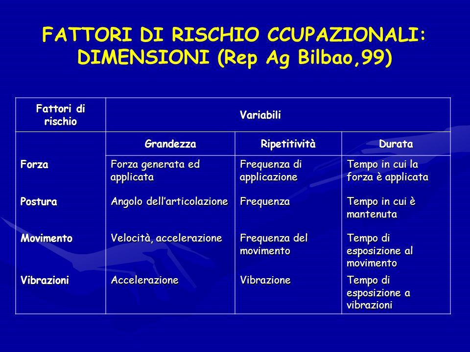 FATTORI DI RISCHIO CCUPAZIONALI: DIMENSIONI (Rep Ag Bilbao,99)