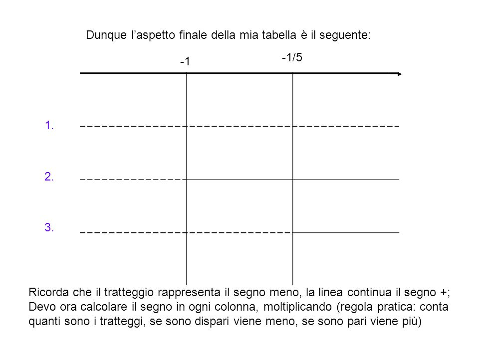Dunque l'aspetto finale della mia tabella è il seguente: