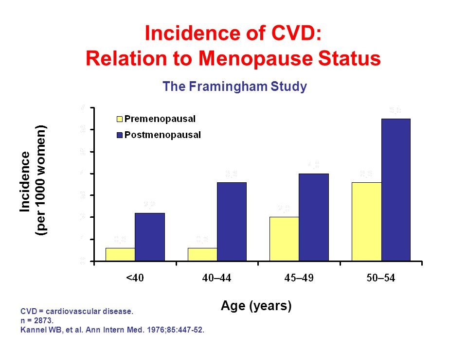 Incidence of CVD: Relation to Menopause Status