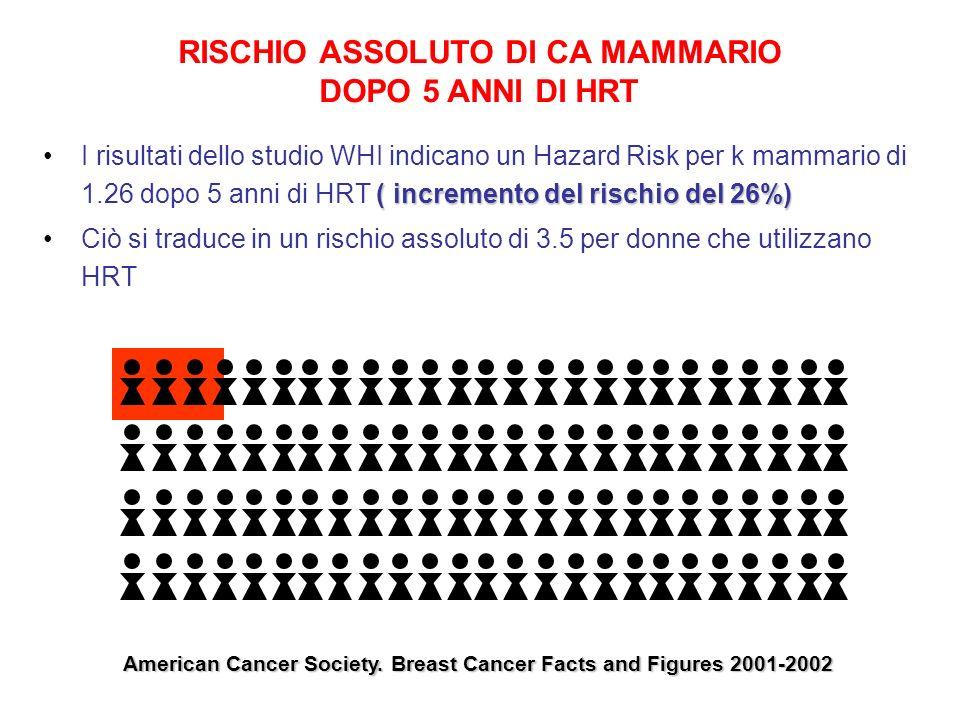 RISCHIO ASSOLUTO DI CA MAMMARIO DOPO 5 ANNI DI HRT