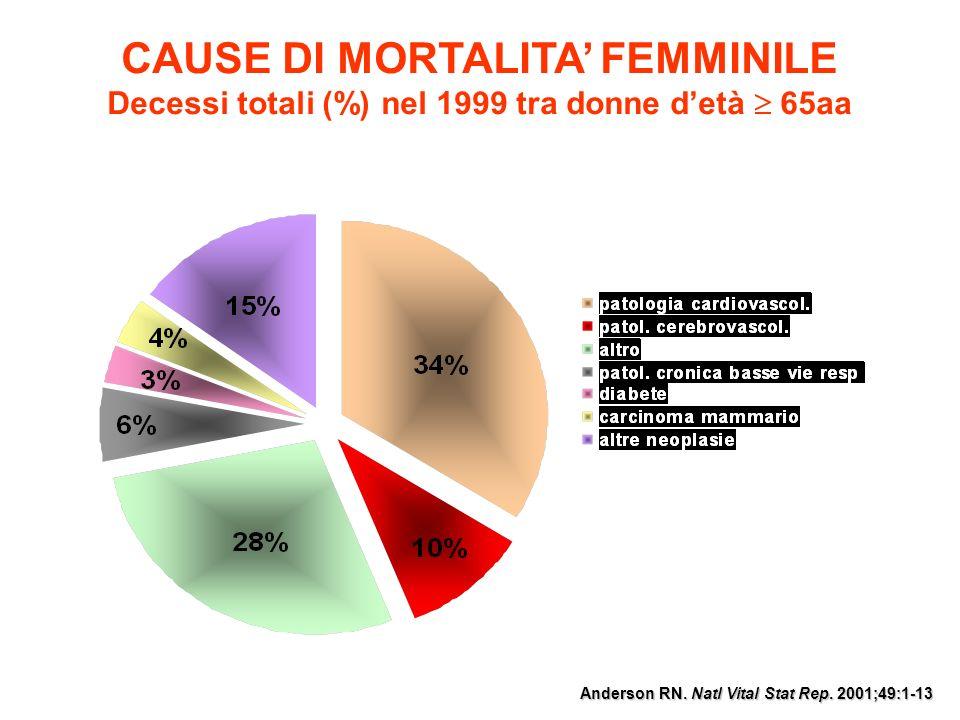 CAUSE DI MORTALITA' FEMMINILE