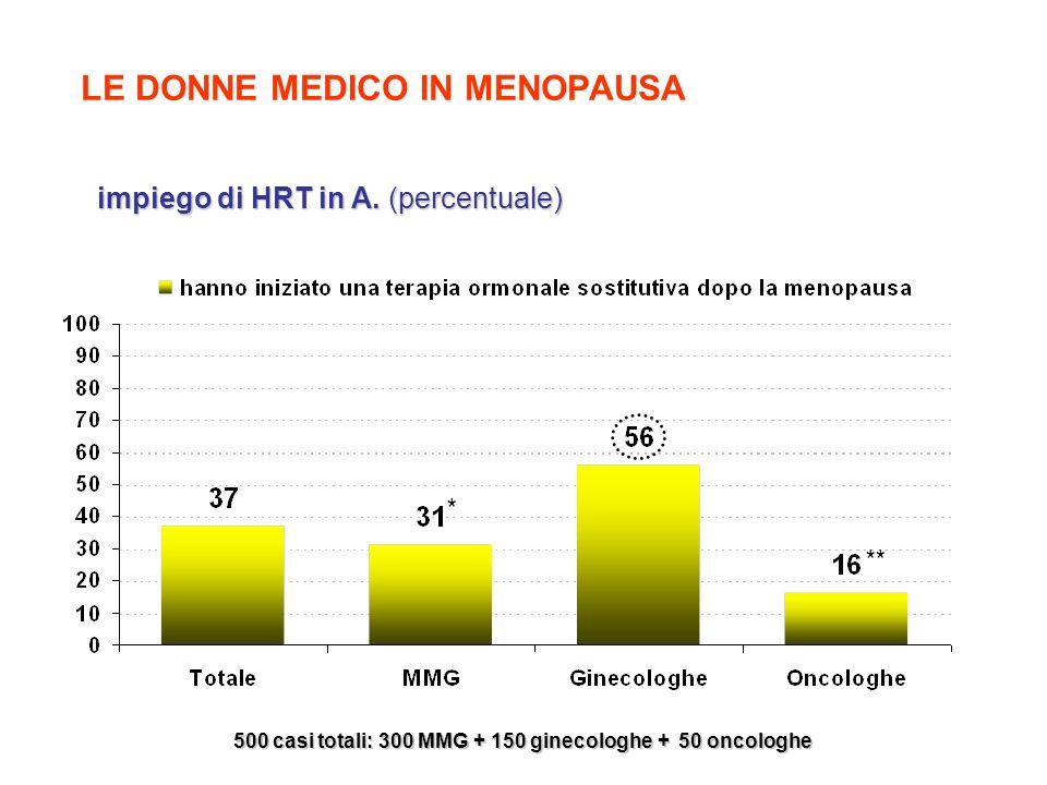 LE DONNE MEDICO IN MENOPAUSA