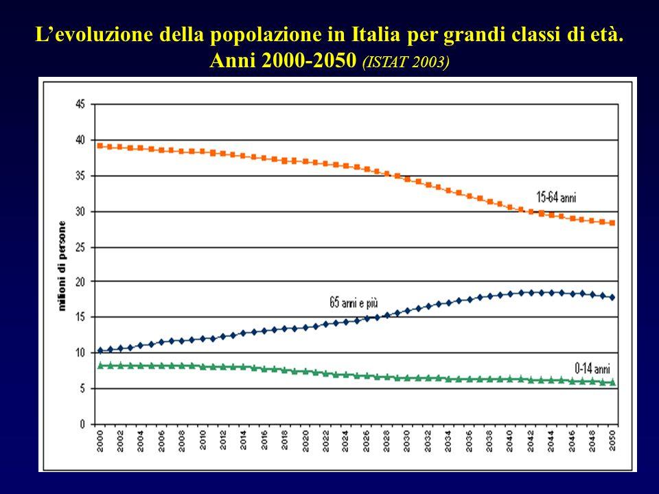 L'evoluzione della popolazione in Italia per grandi classi di età