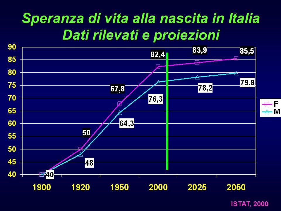 Speranza di vita alla nascita in Italia Dati rilevati e proiezioni