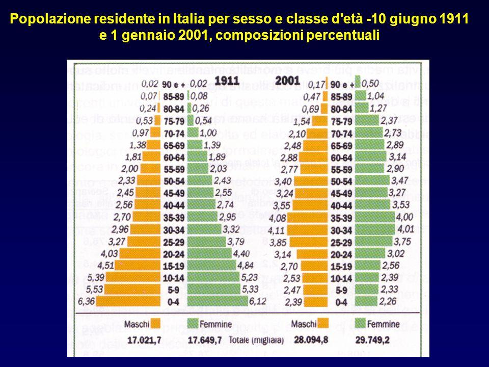 Popolazione residente in Italia per sesso e classe d età -10 giugno 1911 e 1 gennaio 2001, composizioni percentuali