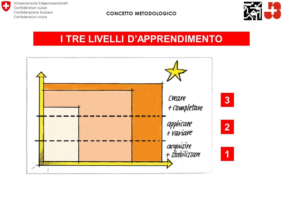 CONCETTO METODOLOGICO I TRE LIVELLI D'APPRENDIMENTO